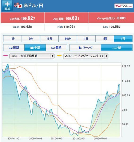 米ドル円為替レート.jpg